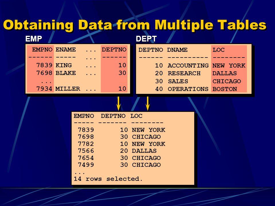 What Is an Equijoin EMP DEPT EMPNO ENAME DEPTNO ------ ------- ------- 7839 KING 10 7698 BLAKE 30 7782 CLARK 10 7566 JONES 20 7654 MARTIN 30 7499 ALLEN 30 7844 TURNER 30 7900 JAMES 30 7521 WARD 30 7902 FORD 20 7369 SMITH 20...