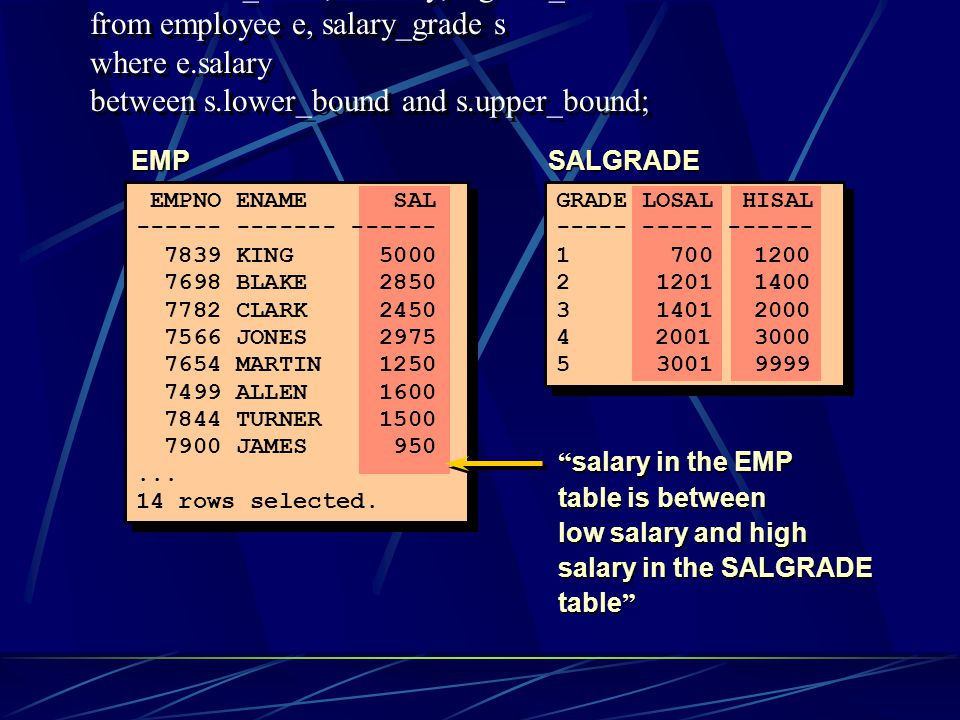 select e.first_name, e.salary, s.grade_id from employee e, salary_grade s where e.salary between s.lower_bound and s.upper_bound; EMPSALGRADE salary in the EMP table is between low salary and high salary in the SALGRADE table EMPNO ENAME SAL ------ ------- ------ 7839 KING 5000 7698 BLAKE 2850 7782 CLARK 2450 7566 JONES 2975 7654 MARTIN 1250 7499 ALLEN 1600 7844 TURNER 1500 7900 JAMES 950...