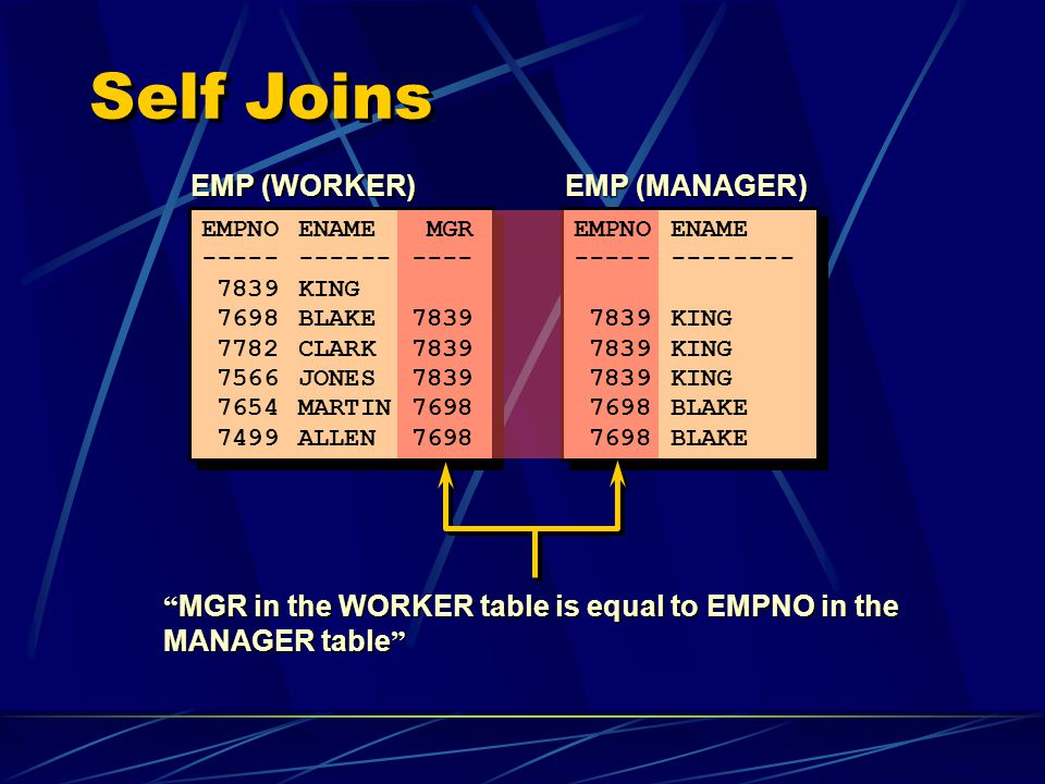 Self Joins EMP (WORKER) EMP (MANAGER) MGR in the WORKER table is equal to EMPNO in the MANAGER table EMPNOENAME MGR --------------- 7839KING 7698BLAKE7839 7782CLARK7839 7566JONES7839 7654MARTIN7698 7499ALLEN7698 EMPNOENAME ------------- 7839KING 7698BLAKE