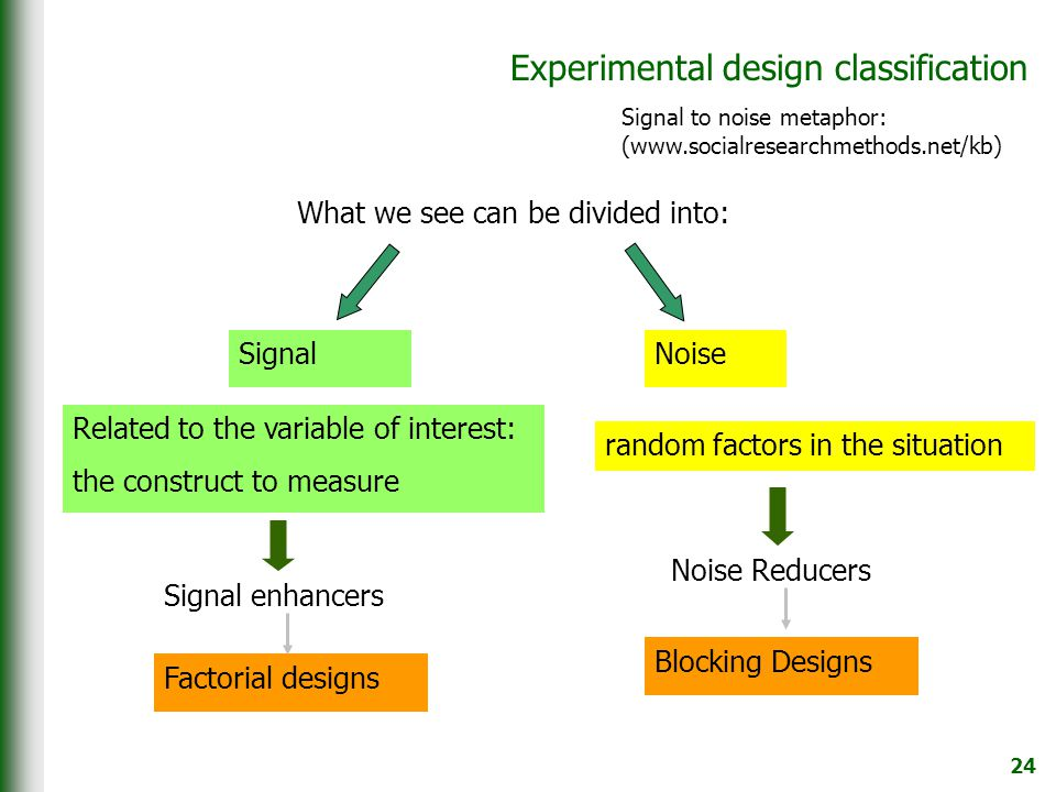 24 Experimental design classification What we see can be divided into: SignalNoise Related to the variable of interest: the construct to measure random factors in the situation Signal enhancers Noise Reducers Signal to noise metaphor: (www.socialresearchmethods.net/kb) Factorial designs Blocking Designs