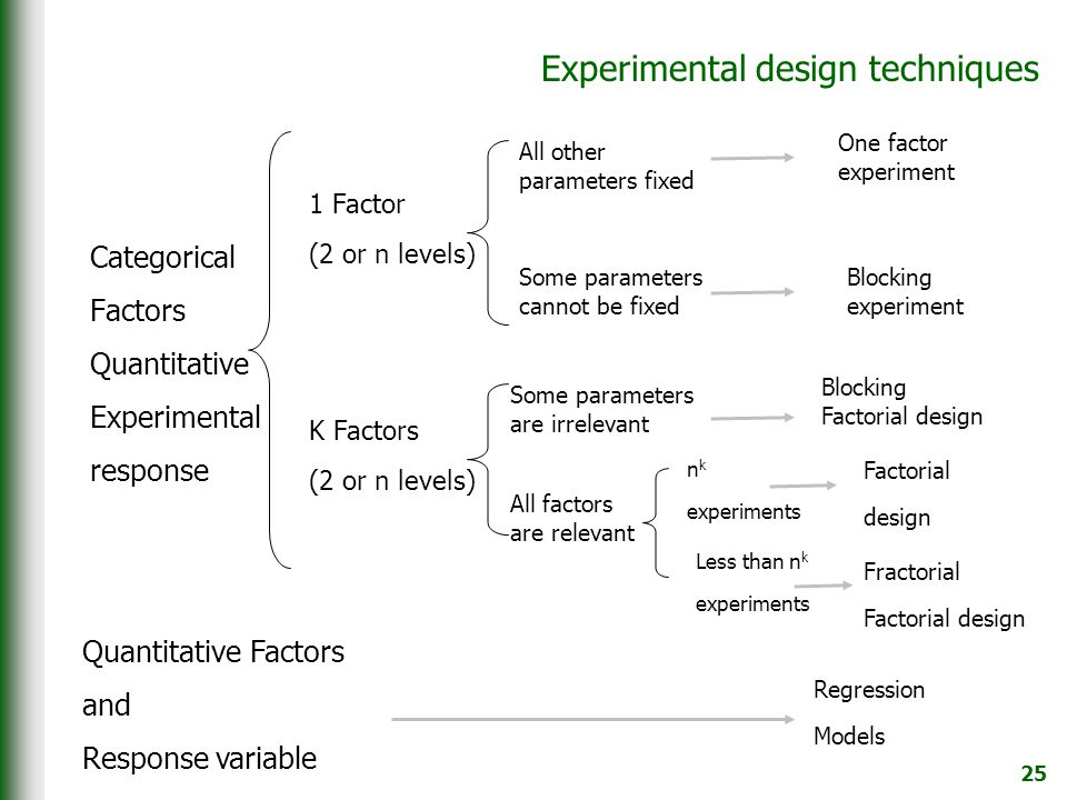 25 Experimental design techniques Categorical Factors Quantitative Experimental response Quantitative Factors and Response variable 1 Factor (2 or n levels) K Factors (2 or n levels) All other parameters fixed Some parameters cannot be fixed Regression Models One factor experiment Blocking experiment Some parameters are irrelevant All factors are relevant Blocking Factorial design n k experiments Less than n k experiments Factorial design Fractorial Factorial design