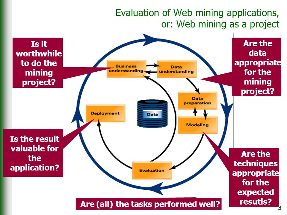 3 Evaluation of Web mining applications, or: Web mining as a project Is it worthwhile to do the mining project.
