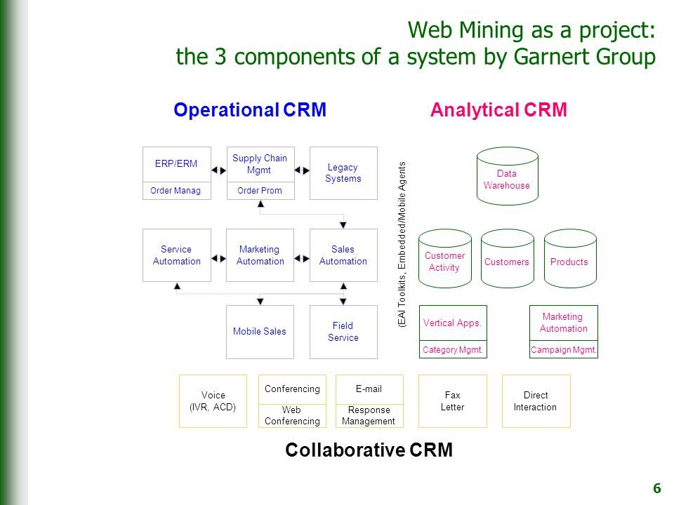 6 Web Mining as a project: the 3 components of a system by Garnert Group ERP/ERM Order Manag.