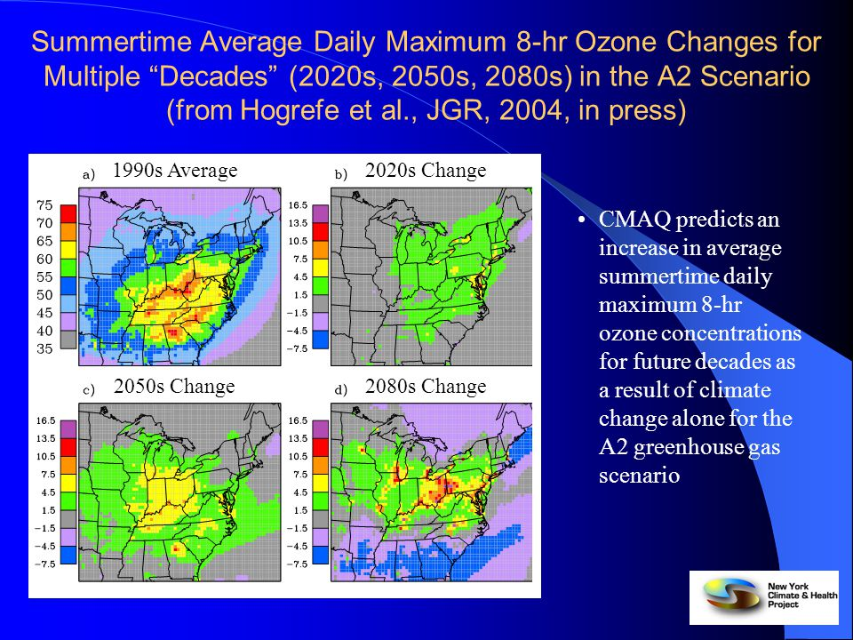 Summary CMAQ predicts an increase in average and extreme ozone concentrations for future decades as a result of climate change alone for two greenhouse gas scenarios Changes in regional climate outweigh the effects of increased boundary conditions and increased anthropogenic emissions over the greater New York City metropolitan area when changes in the 4th-highest summertime daily maximum 8-hr O 3 concentration are considered For the two selected episodes, projected land use change can have local impacts of comparable magnitude as the other factors considered in this study