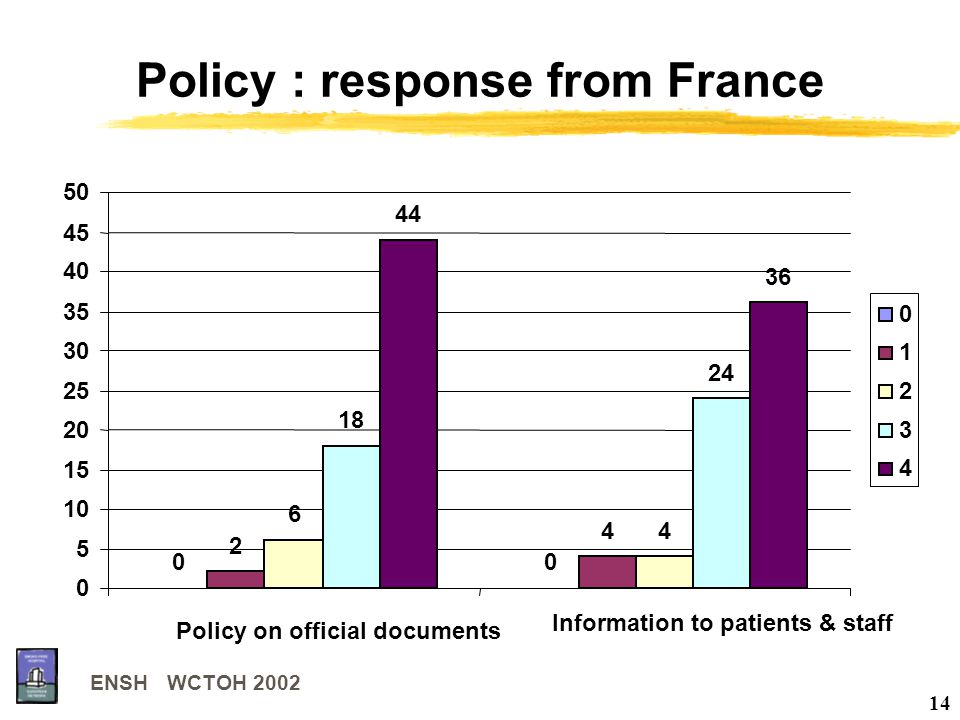 ENSH WCTOH 2002 14 Policy : response from France 00 2 4 6 4 18 24 44 36 0 5 10 15 20 25 30 35 40 45 50 Policy on official documents Information to pat