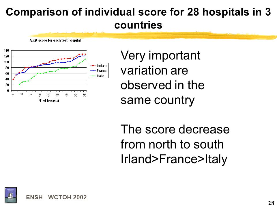 ENSH WCTOH 2002 28 Comparison of individual score for 28 hospitals in 3 countries Very important variation are observed in the same country The score decrease from north to south Irland>France>Italy
