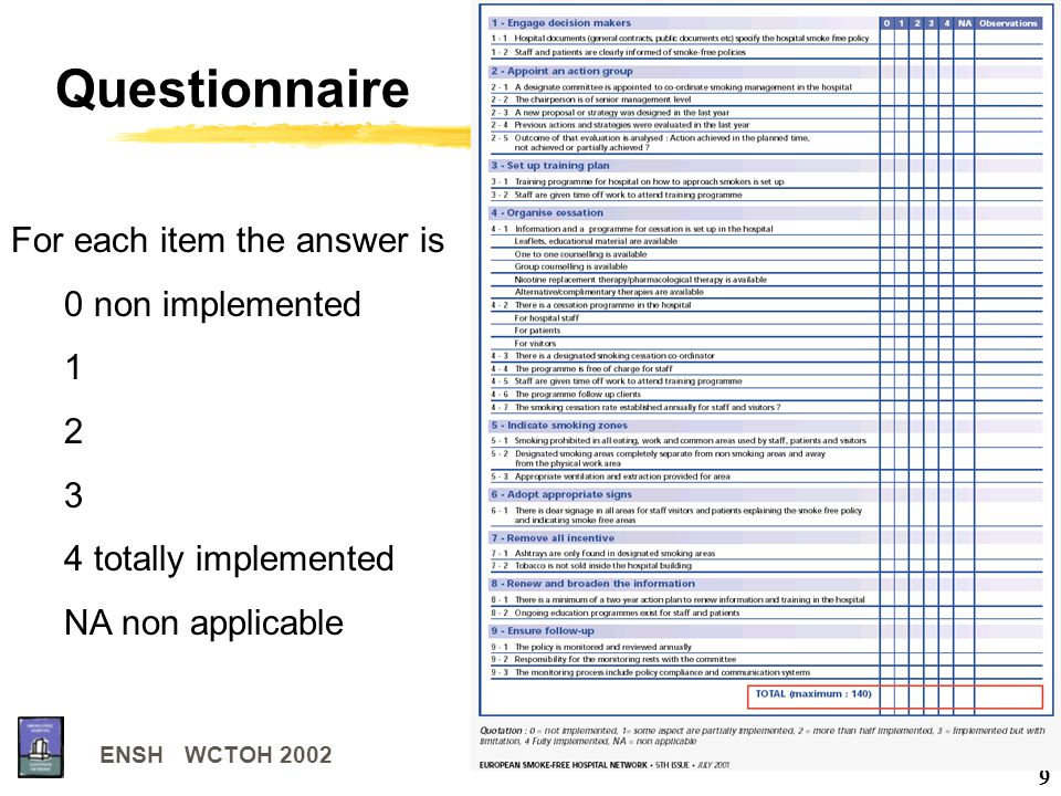 ENSH WCTOH 2002 9 Questionnaire For each item the answer is 0 non implemented 1 2 3 4 totally implemented NA non applicable
