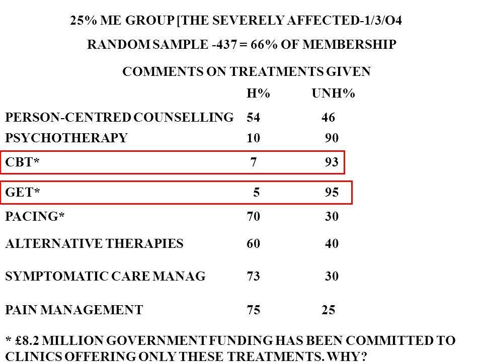 25% ME GROUP [THE SEVERELY AFFECTED-1/3/O4 RANDOM SAMPLE -437 = 66% OF MEMBERSHIP COMMENTS ON TREATMENTS GIVEN H% UNH% PERSON-CENTRED COUNSELLING54 46 PSYCHOTHERAPY10 90 CBT* 7 93 GET* 5 95 PACING* 70 30 ALTERNATIVE THERAPIES60 40 SYMPTOMATIC CARE MANAG73 30 PAIN MANAGEMENT75 25 * £8.2 MILLION GOVERNMENT FUNDING HAS BEEN COMMITTED TO CLINICS OFFERING ONLY THESE TREATMENTS.