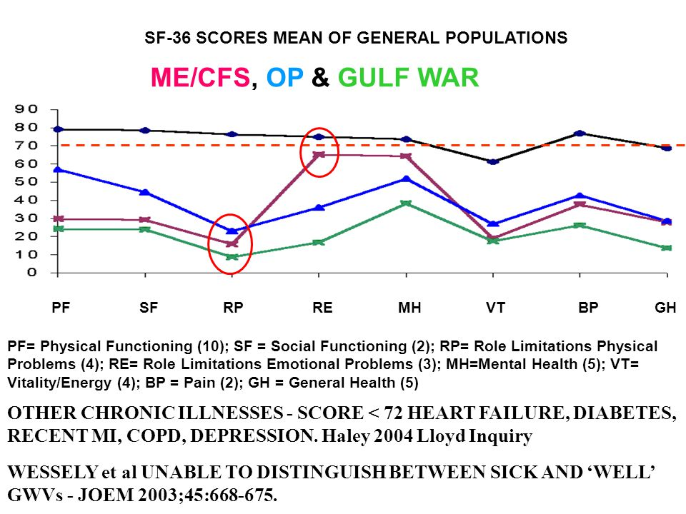 SF-36 SCORES MEAN OF GENERAL POPULATIONS PF= Physical Functioning (10); SF = Social Functioning (2); RP= Role Limitations Physical Problems (4); RE= Role Limitations Emotional Problems (3); MH=Mental Health (5); VT= Vitality/Energy (4); BP = Pain (2); GH = General Health (5) ME/CFS, OP & GULF WAR PF SF RP RE MH VT BP GH WESSELY et al UNABLE TO DISTINGUISH BETWEEN SICK AND 'WELL' GWVs - JOEM 2003;45:668-675.