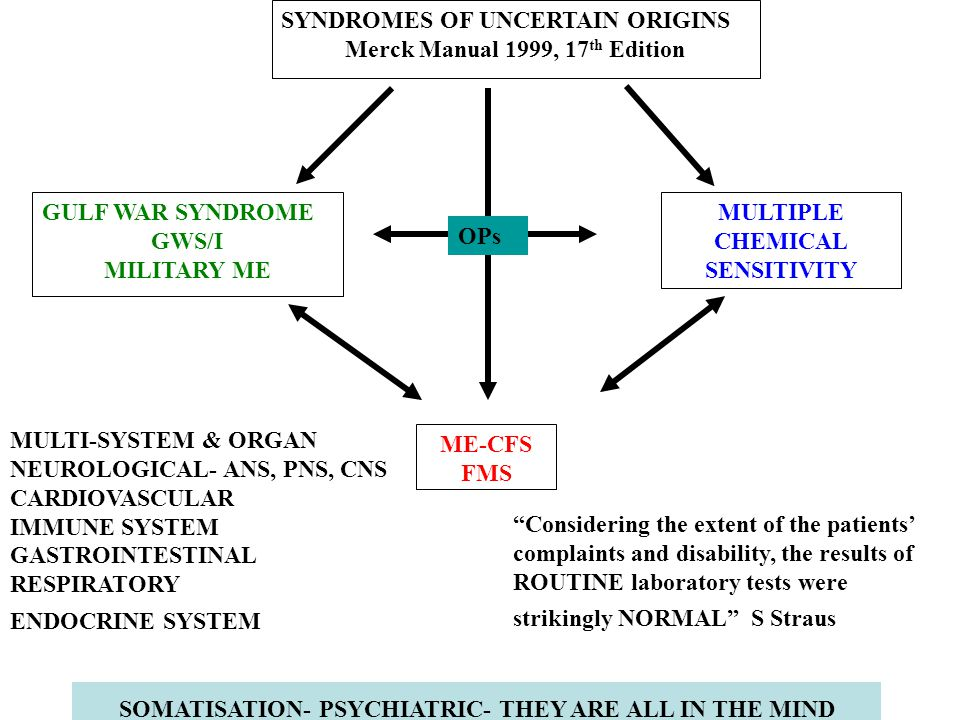 SYNDROMES OF UNCERTAIN ORIGINS Merck Manual 1999, 17 th Edition GULF WAR SYNDROME GWS/I MILITARY ME MULTIPLE CHEMICAL SENSITIVITY ME-CFS FMS SOMATISATION- PSYCHIATRIC- THEY ARE ALL IN THE MIND OPs MULTI-SYSTEM & ORGAN NEUROLOGICAL- ANS, PNS, CNS CARDIOVASCULAR IMMUNE SYSTEM GASTROINTESTINAL RESPIRATORY ENDOCRINE SYSTEM Considering the extent of the patients' complaints and disability, the results of ROUTINE laboratory tests were strikingly NORMAL S Straus