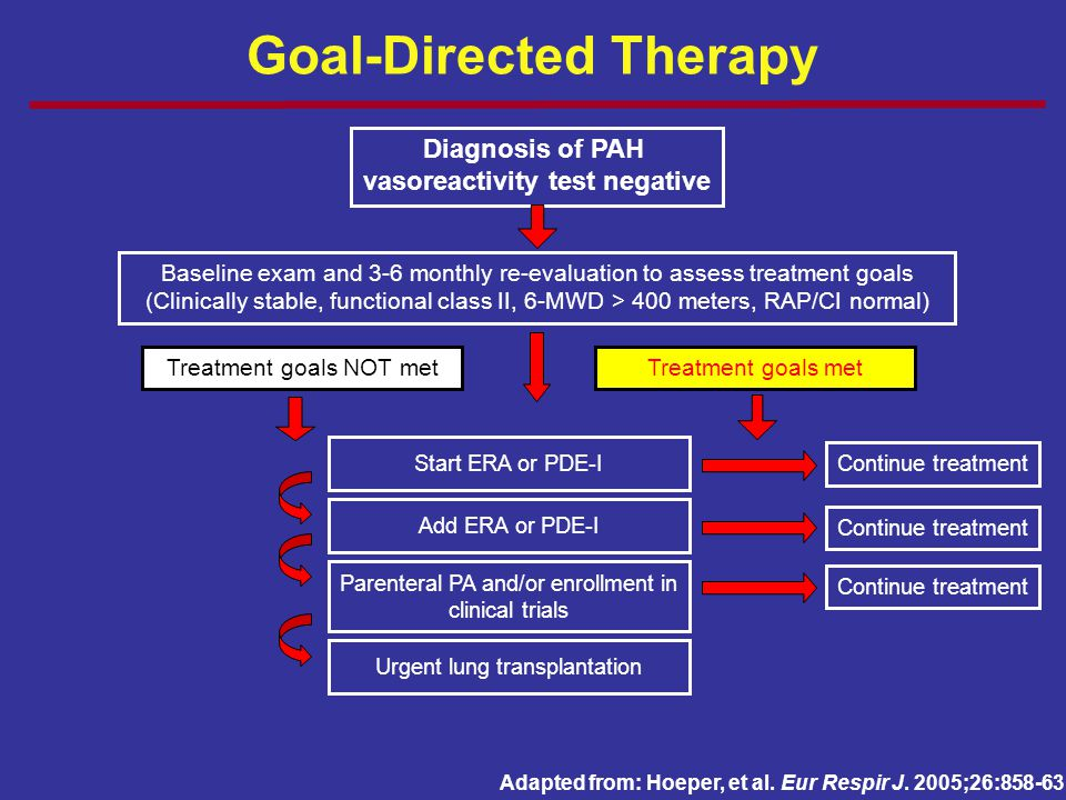 Diagnosis of PAH vasoreactivity test negative Baseline exam and 3-6 monthly re-evaluation to assess treatment goals (Clinically stable, functional cla