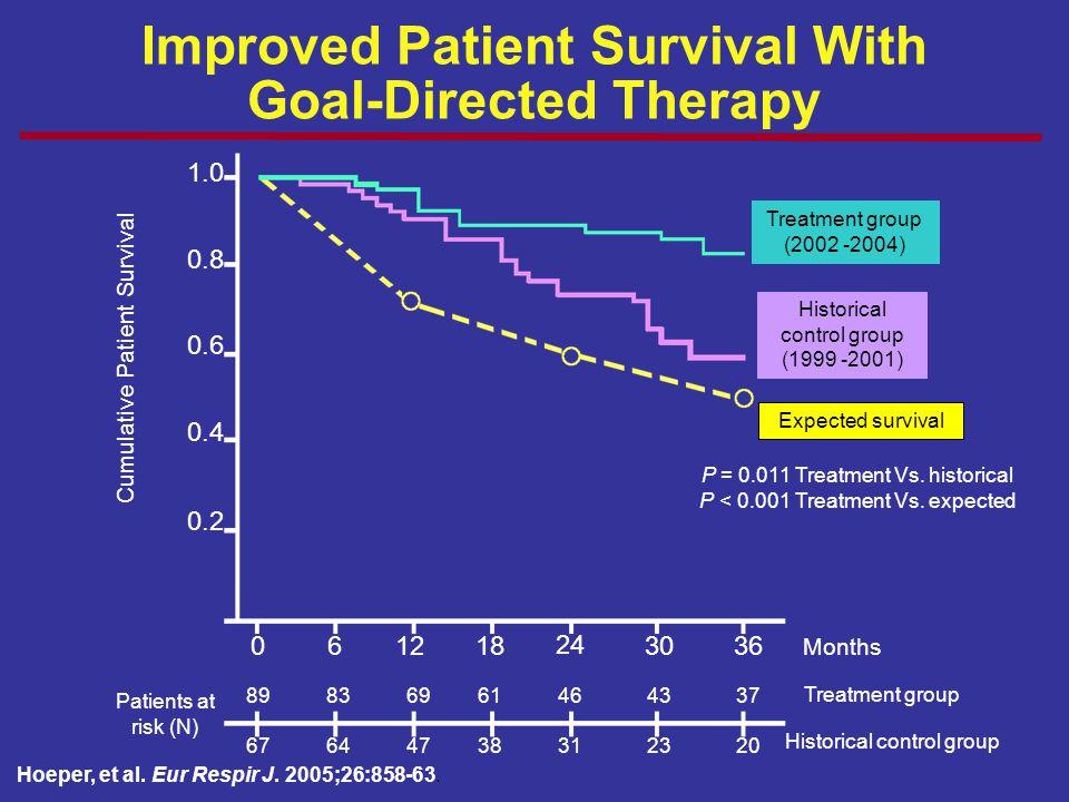 Improved Patient Survival With Goal-Directed Therapy Hoeper, et al. Eur Respir J. 2005;26:858-63. Cumulative Patient Survival 1.0 0.8 0.6 0.4 0.2 0612
