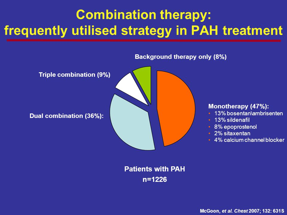 Combination therapy: frequently utilised strategy in PAH treatment Monotherapy (47%): 13% bosentan\ambrisenten 13% sildenafil 8% epoprostenol 2% sitax