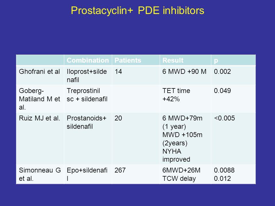 Prostacyclin+ PDE inhibitors CombinationPatientsResultp Ghofrani et alIloprost+silde nafil 146 MWD +90 M0.002 Goberg- Matiland M et al. Treprostinil s