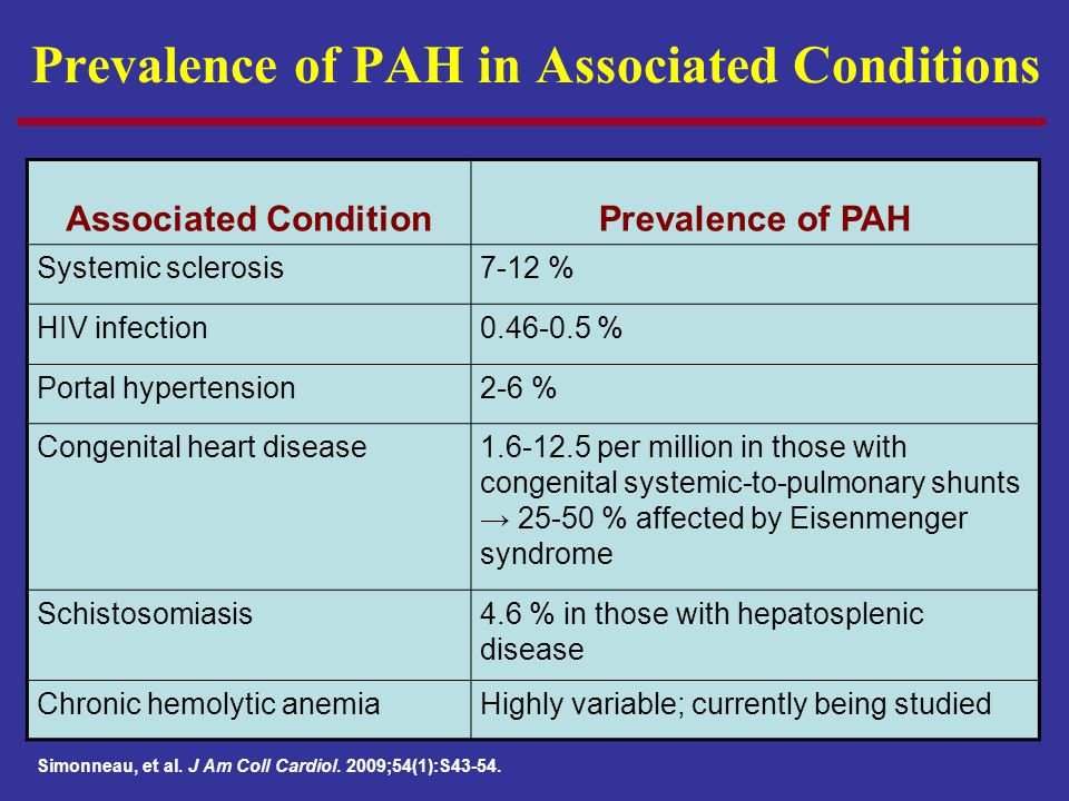 Prevalence of PAH in Associated Conditions Associated ConditionPrevalence of PAH Systemic sclerosis7-12 % HIV infection0.46-0.5 % Portal hypertension2