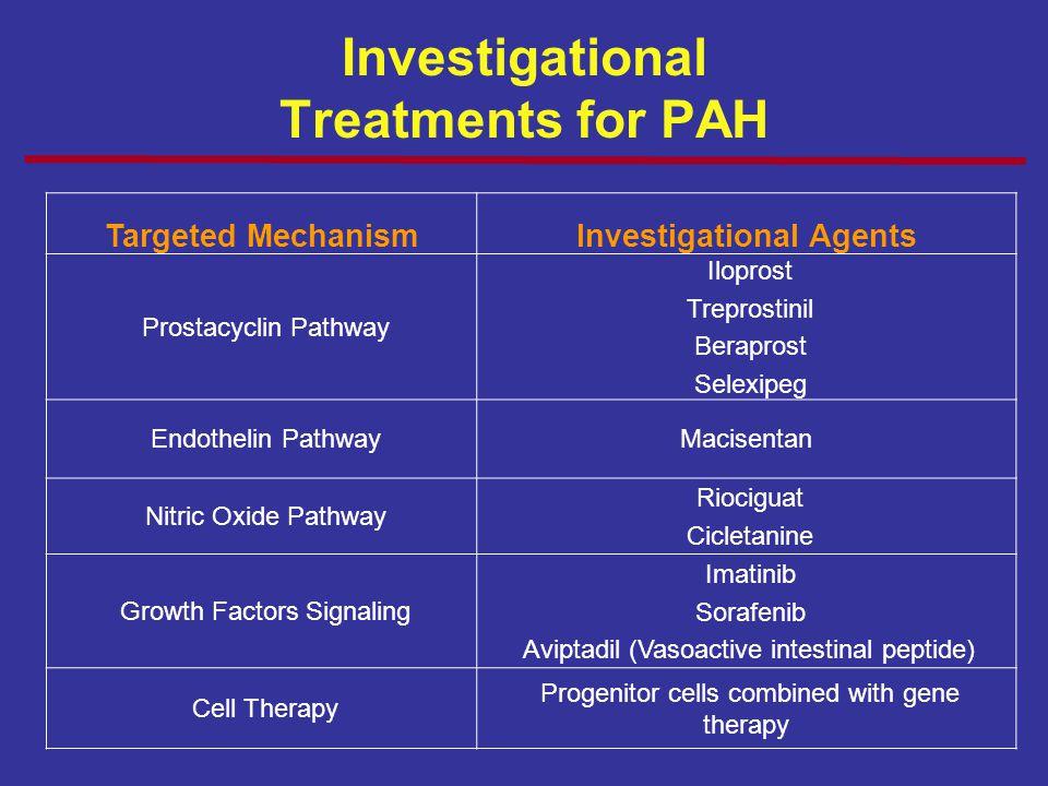 Investigational Treatments for PAH Targeted MechanismInvestigational Agents Prostacyclin Pathway Iloprost Treprostinil Beraprost Selexipeg Endothelin