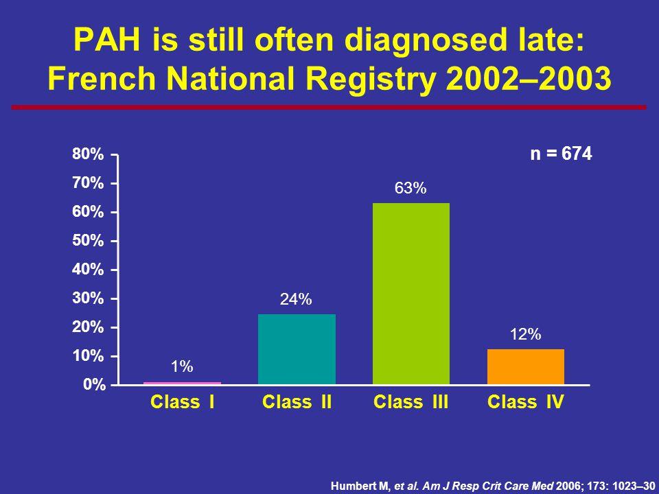24% 63% 12% 1% 0% 10% 20% 30% 40% 50% 60% 70% 80% Class IClass IIClass IIIClass IV n = 674 Humbert M, et al. Am J Resp Crit Care Med 2006; 173: 1023–3