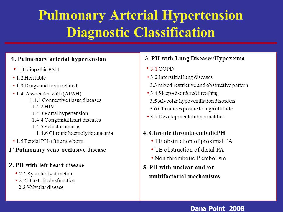 1. Pulmonary arterial hypertension 1.1Idiopathic PAH 1.2 Heritable 1.3 Drugs and toxin related 1.4 Associated with (APAH) 1.4.1 Connective tissue dise