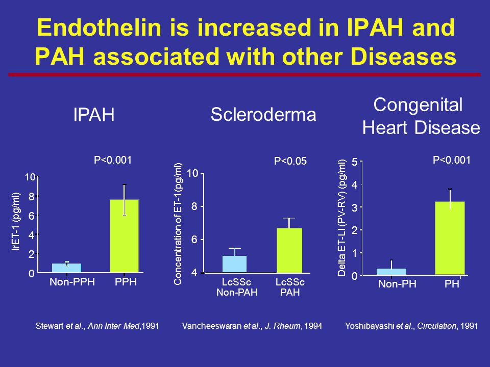 Endothelin is increased in IPAH and PAH associated with other Diseases Stewart et al., Ann Inter Med,1991 Vancheeswaran et al., J. Rheum, 1994 Yoshiba
