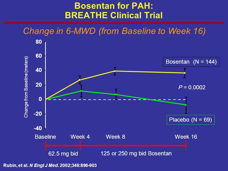 62.5 mg bid 125 or 250 mg bid Bosentan -40 -20 0 20 40 60 80 Bosentan (N = 144) Placebo (N = 69) BaselineWeek 4Week 8Week 16 P = 0.0002 Change from Ba