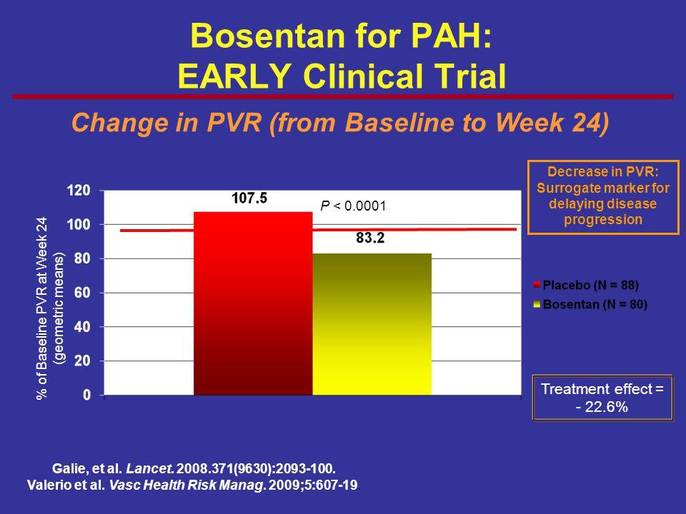 Bosentan for PAH: EARLY Clinical Trial Change in PVR (from Baseline to Week 24) Galie, et al. Lancet. 2008.371(9630):2093-100. Valerio et al. Vasc Hea