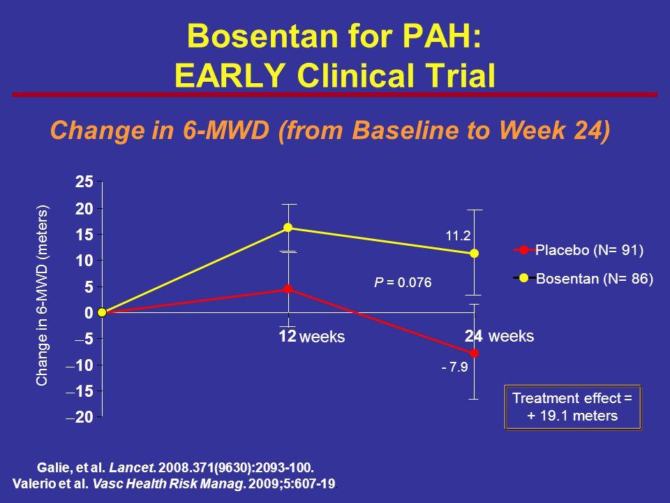 Bosentan for PAH: EARLY Clinical Trial  10 55 0 5 10 15 20 1224weeks Placebo (N= 91) Bosentan (N= 86) P = 0.076 25  20 1515 Change in 6-MWD (fro