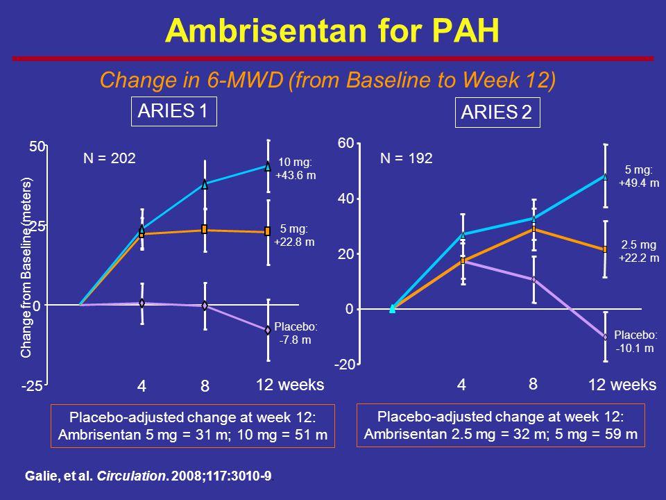 Ambrisentan for PAH Galie, et al. Circulation. 2008;117:3010-9. -25 0 25 50 48 12 weeks 10 mg: +43.6 m 5 mg: +22.8 m Placebo: -7.8 m N = 202 4 8 12 we