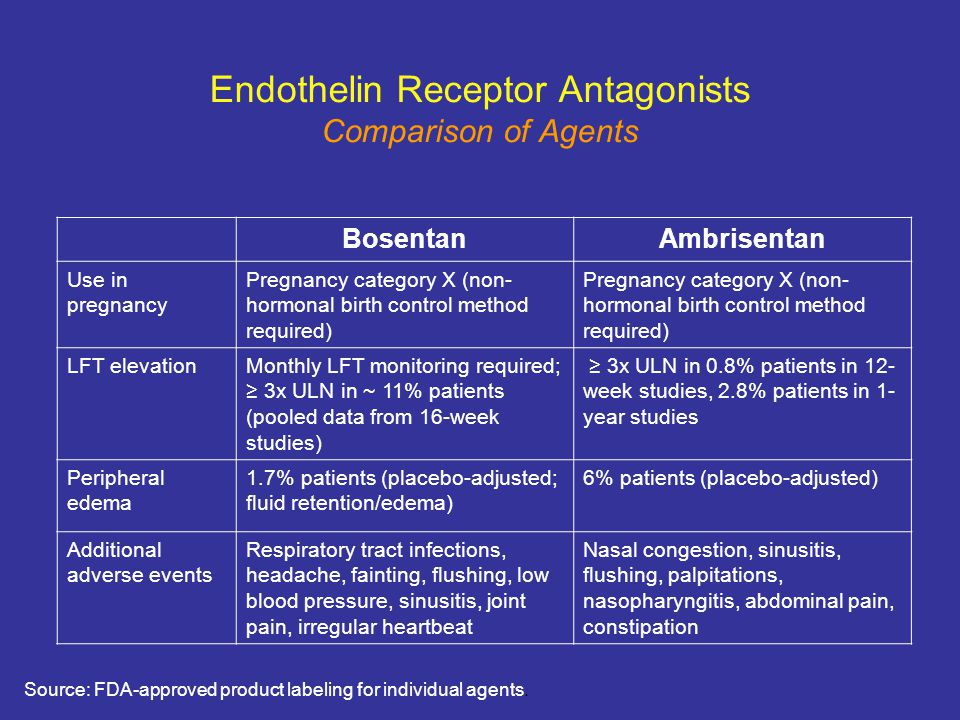 Endothelin Receptor Antagonists Comparison of Agents Source: FDA-approved product labeling for individual agents. BosentanAmbrisentan Use in pregnancy