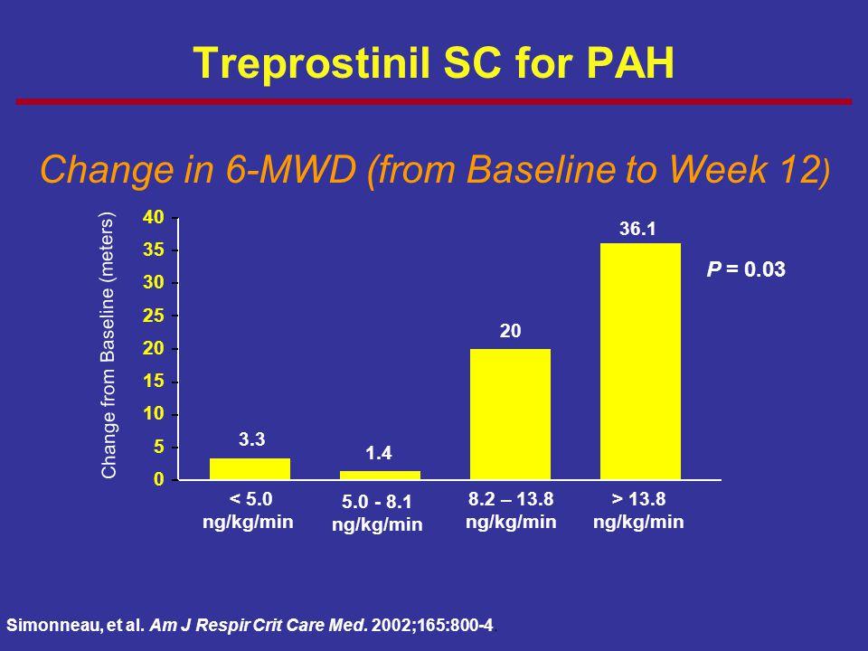 Treprostinil SC for PAH Change in 6-MWD (from Baseline to Week 12 ) 0 5 10 15 20 25 30 35 40 < 5.0 ng/kg/min 5.0 - 8.1 ng/kg/min 8.2 – 13.8 ng/kg/min