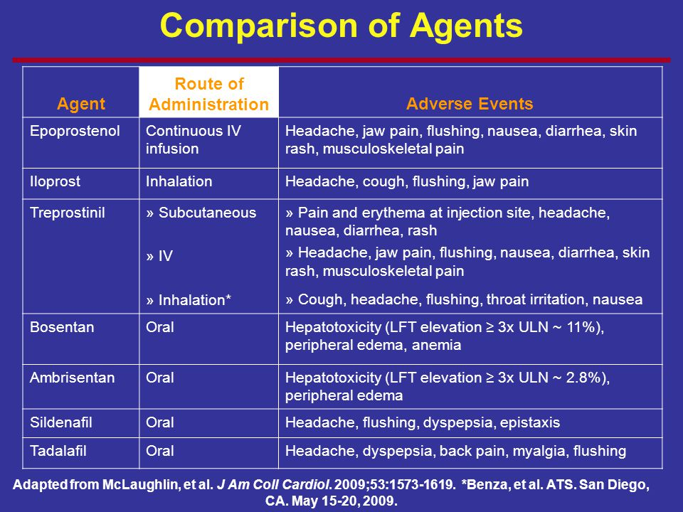 Comparison of Agents Agent Route of AdministrationAdverse Events EpoprostenolContinuous IV infusion Headache, jaw pain, flushing, nausea, diarrhea, sk