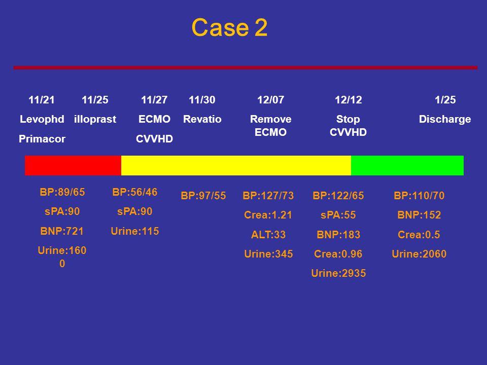 Case 2se 11/21 Levophd Primacor 11/25 illoprast 11/27 ECMO CVVHD 11/30 Revatio 12/07 Remove ECMO 12/12 Stop CVVHD 1/25 Discharge BP:89/65 sPA:90 BNP:7