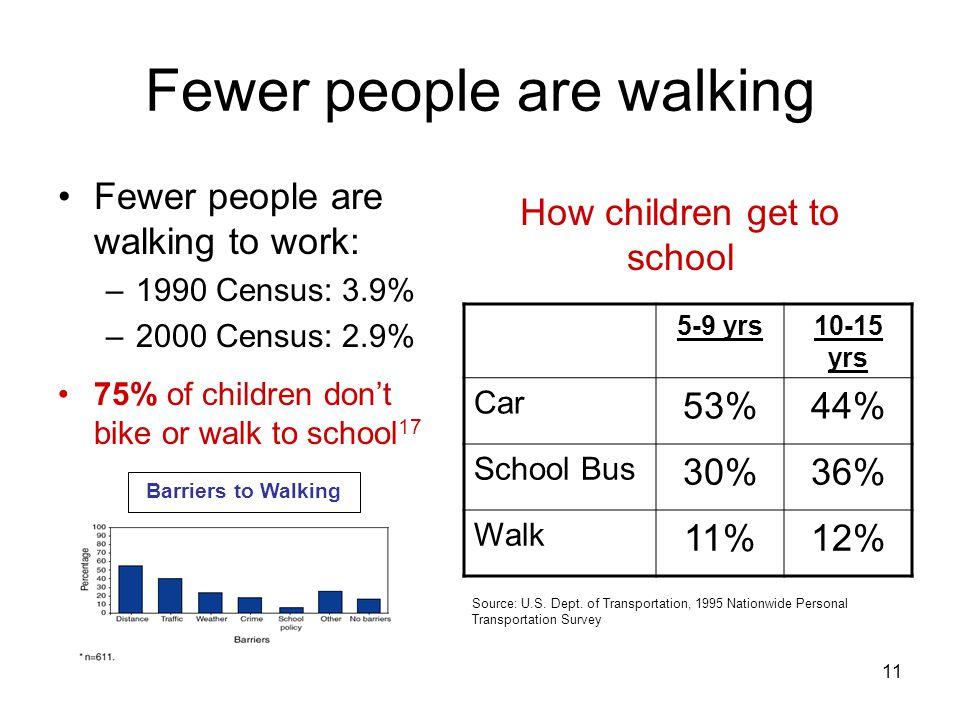 11 Fewer people are walking Fewer people are walking to work: –1990 Census: 3.9% –2000 Census: 2.9% 75% of children don't bike or walk to school 17 Ba