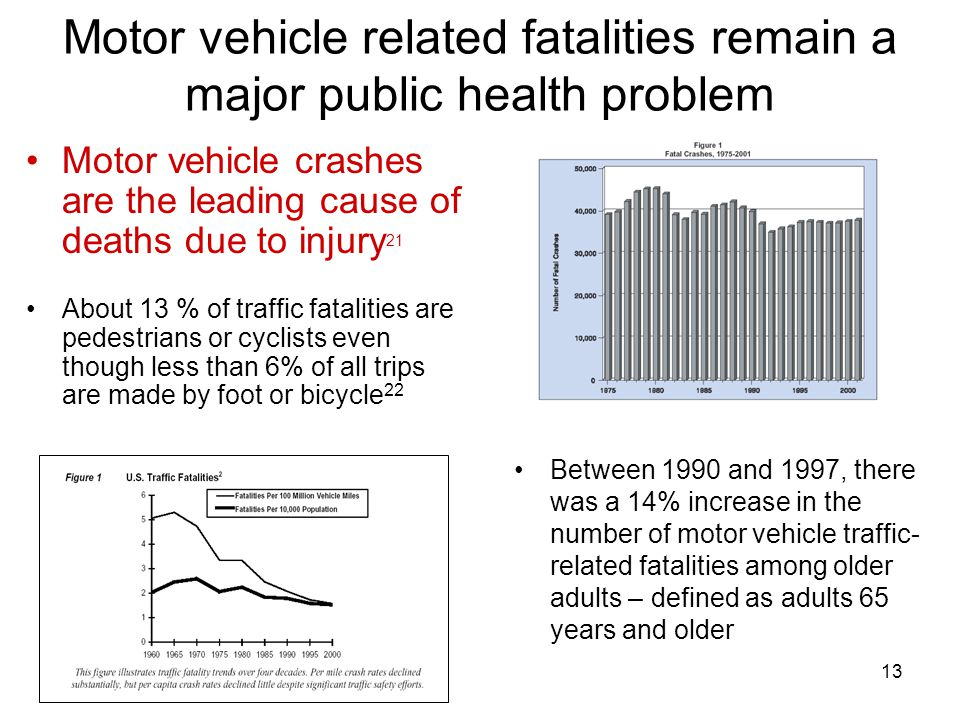 13 Motor vehicle related fatalities remain a major public health problem Between 1990 and 1997, there was a 14% increase in the number of motor vehicle traffic- related fatalities among older adults – defined as adults 65 years and older Motor vehicle crashes are the leading cause of deaths due to injury 21 About 13 % of traffic fatalities are pedestrians or cyclists even though less than 6% of all trips are made by foot or bicycle 22