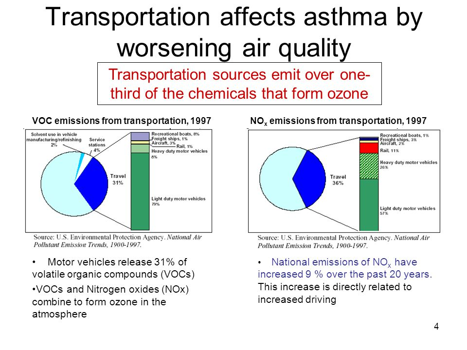 4 Transportation affects asthma by worsening air quality National emissions of NO x have increased 9 % over the past 20 years. This increase is direct