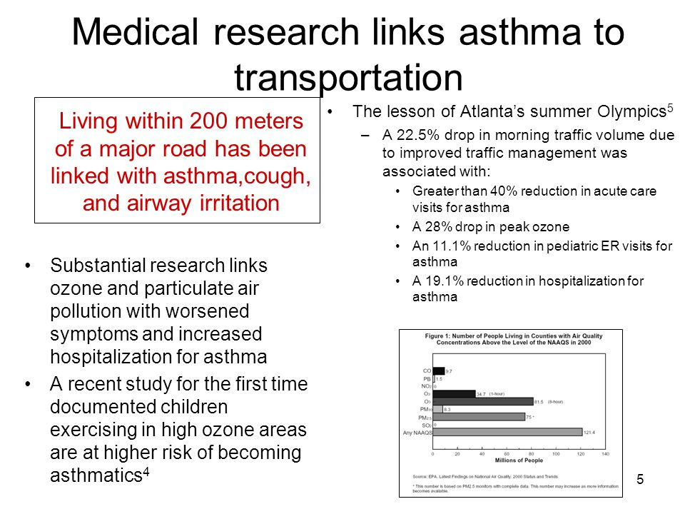 5 Medical research links asthma to transportation The lesson of Atlanta's summer Olympics 5 –A 22.5% drop in morning traffic volume due to improved traffic management was associated with: Greater than 40% reduction in acute care visits for asthma A 28% drop in peak ozone An 11.1% reduction in pediatric ER visits for asthma A 19.1% reduction in hospitalization for asthma Living within 200 meters of a major road has been linked with asthma,cough, and airway irritation Substantial research links ozone and particulate air pollution with worsened symptoms and increased hospitalization for asthma A recent study for the first time documented children exercising in high ozone areas are at higher risk of becoming asthmatics 4