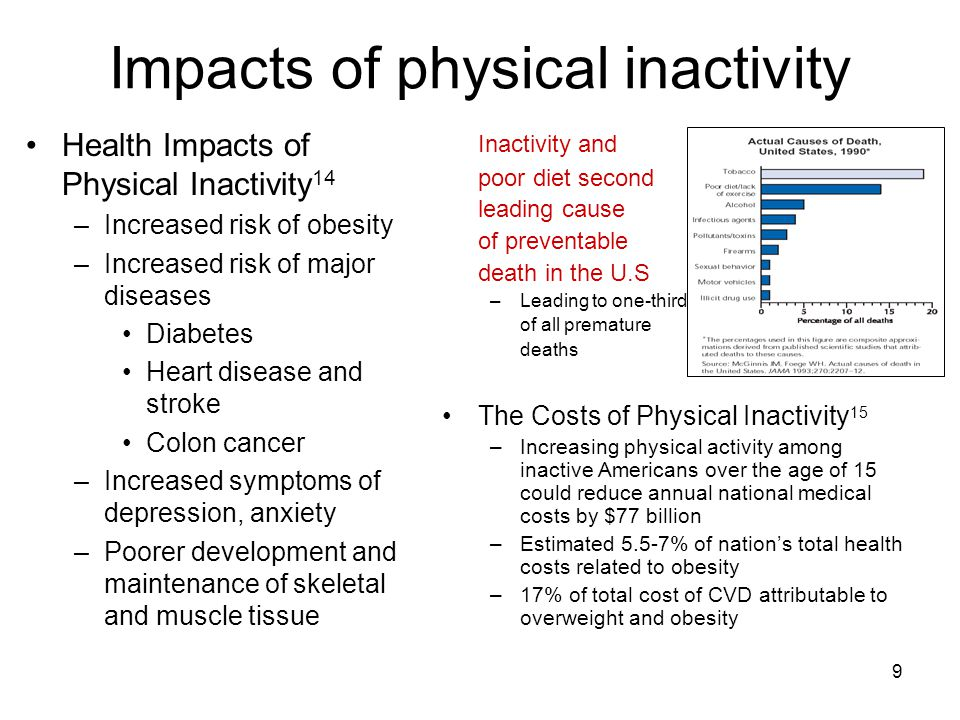 9 Impacts of physical inactivity Health Impacts of Physical Inactivity 14 –Increased risk of obesity –Increased risk of major diseases Diabetes Heart disease and stroke Colon cancer –Increased symptoms of depression, anxiety –Poorer development and maintenance of skeletal and muscle tissue Inactivity and poor diet second leading cause of preventable death in the U.S –Leading to one-third of all premature deaths The Costs of Physical Inactivity 15 –Increasing physical activity among inactive Americans over the age of 15 could reduce annual national medical costs by $77 billion –Estimated 5.5-7% of nation's total health costs related to obesity –17% of total cost of CVD attributable to overweight and obesity