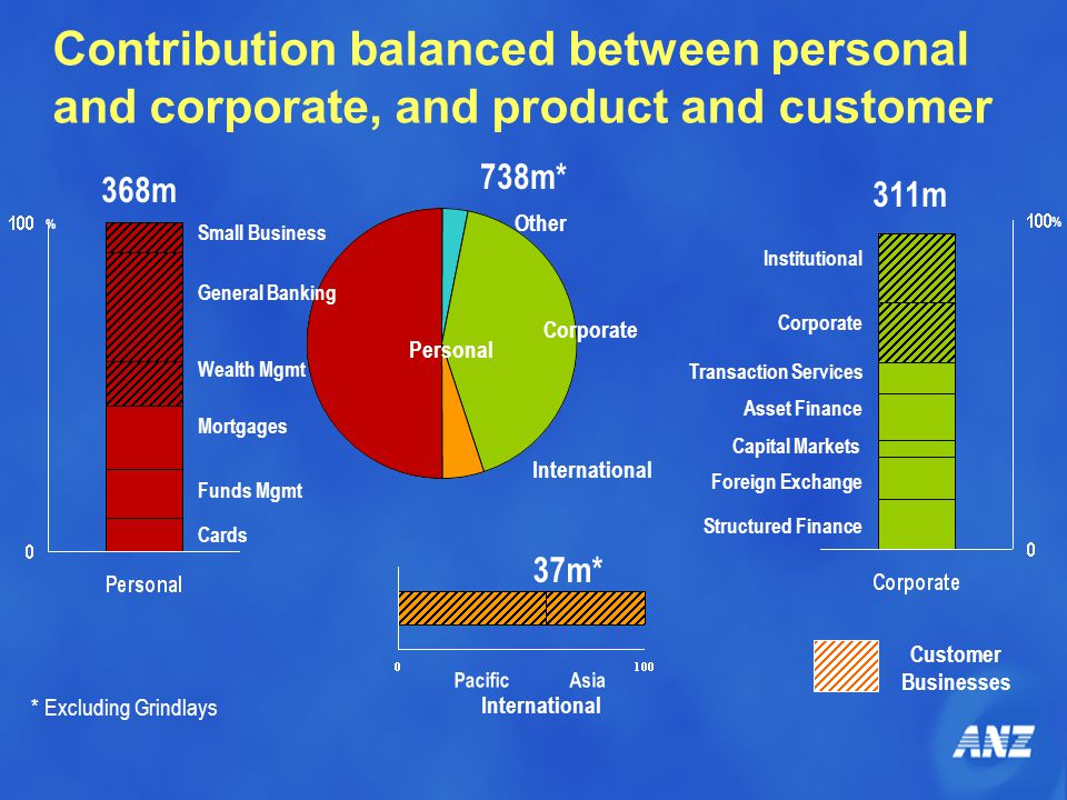 Contribution balanced between personal and corporate, and product and customer International Personal Corporate Other Cards Wealth Mgmt Mortgages Funds Mgmt General Banking Small Business Corporate Foreign Exchange Asset Finance Capital Markets Institutional Structured Finance Transaction Services Asia Pacific % % * Excluding Grindlays 738m* 37m* 368m 311m International Customer Businesses
