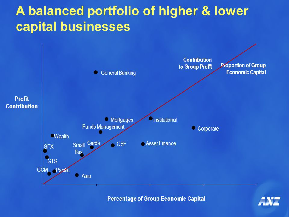A balanced portfolio of higher & lower capital businesses Profit Contribution Percentage of Group Economic Capital = Proportion of Group Economic Capital Contribution to Group Profit Corporate Institutional Pacific Asia GSF Wealth Mortgages General Banking Cards Small Bus GCM GTS GFX Funds Management Asset Finance