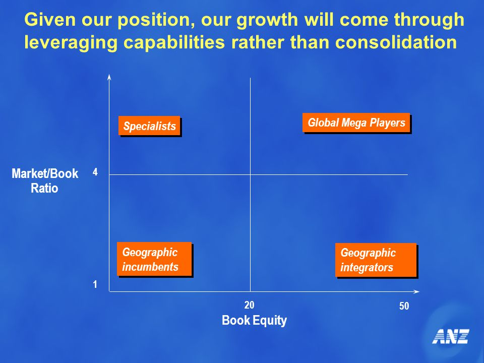 Market/Book Ratio Book Equity 1 4 20 50 Specialists Global Mega Players Geographic integrators Geographic incumbents Given our position, our growth will come through leveraging capabilities rather than consolidation