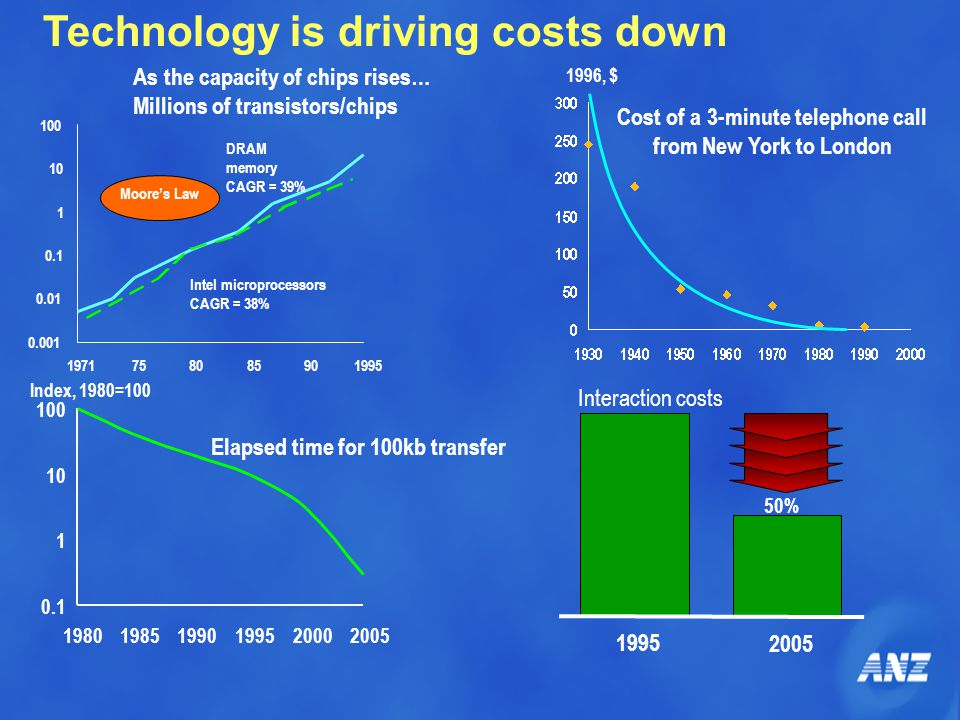 Technology is driving costs down 0.001 0.01 0.1 1 10 100 1971758085901995 Moore's Law DRAM memory CAGR = 39% Intel microprocessors CAGR = 38% As the c