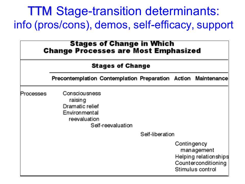 TTM TTM Stage-transition determinants: info (pros/cons), demos, self-efficacy, support
