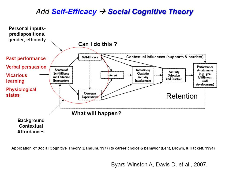 Social Cognitive Theory Add Self-Efficacy  Social Cognitive Theory Application of Social Cognitive Theory (Bandura, 1977) to career choice & behavior (Lent, Brown, & Hackett, 1994) Past performance Verbal persuasion Vicarious learning Physiological states Background Contextual Affordances Personal inputs- predispositions, gender, ethnicity Retention Contextual influences (supports & barriers) Can I do this .