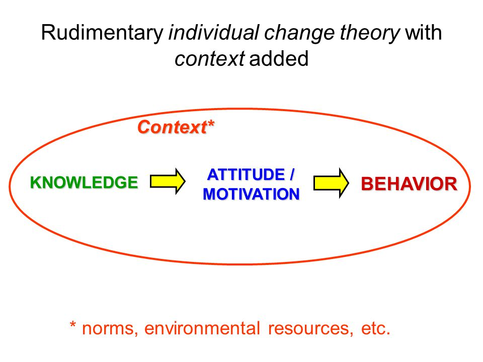 Rudimentary individual change theory with context added KNOWLEDGE ATTITUDE / MOTIVATION BEHAVIOR Context* * norms, environmental resources, etc.