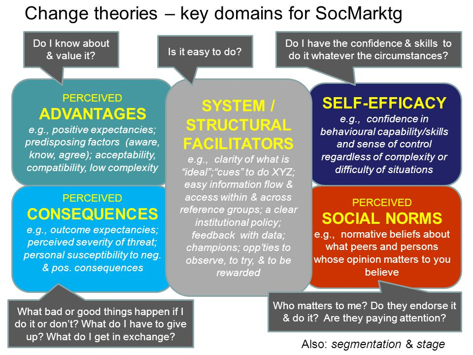Change theories – key domains for SocMarktg PERCEIVED ADVANTAGES e.g., positive expectancies; predisposing factors (aware, know, agree); acceptability, compatibility, low complexity PERCEIVED CONSEQUENCES e.g., outcome expectancies; perceived severity of threat; personal susceptibility to neg.