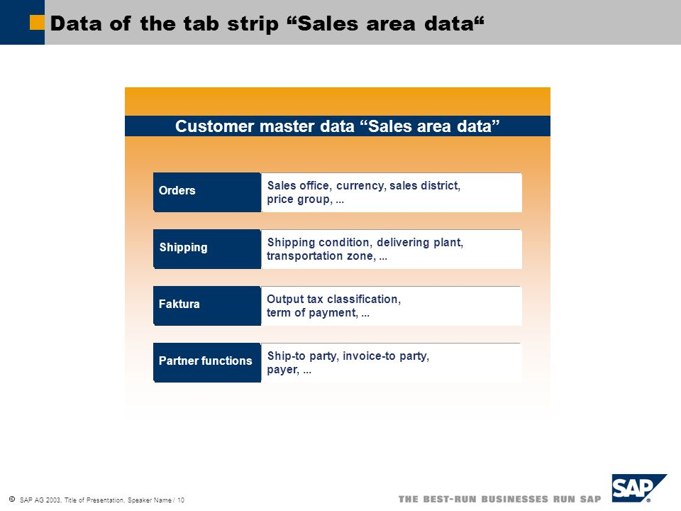  SAP AG 2003, Title of Presentation, Speaker Name / 10 Data of the tab strip Sales area data Customer master data Sales area data Aufträge Faktura Partner functions Shipping Orders Name, Anschrift, Sprache,...