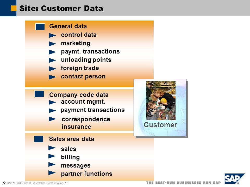  SAP AG 2003, Title of Presentation, Speaker Name / 17 Sales area data sales billing messages partner functions General data control data marketing paymt.