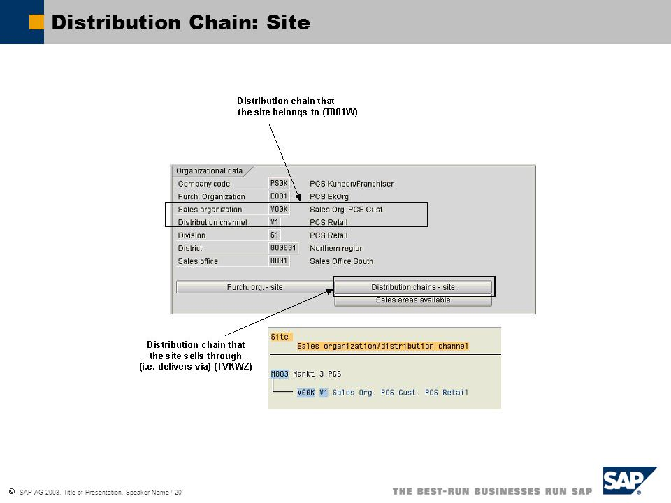  SAP AG 2003, Title of Presentation, Speaker Name / 20 Distribution Chain: Site
