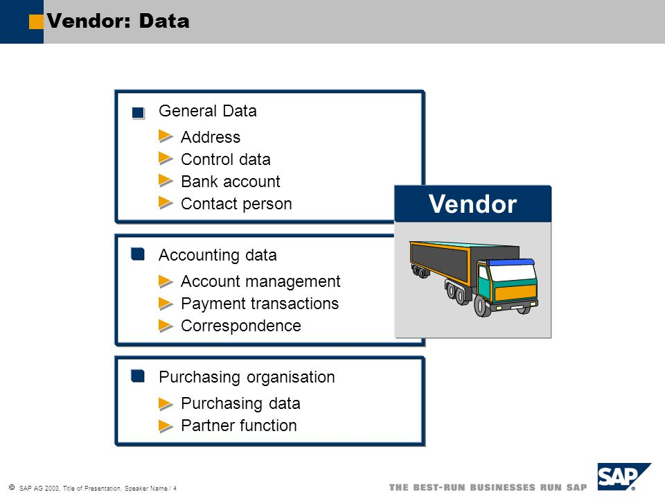  SAP AG 2003, Title of Presentation, Speaker Name / 4 Vendor: Data General Data Address Control data Bank account Accounting data Account management Payment transactions Correspondence Purchasing organisation Purchasing data Partner function Vendor Contact person