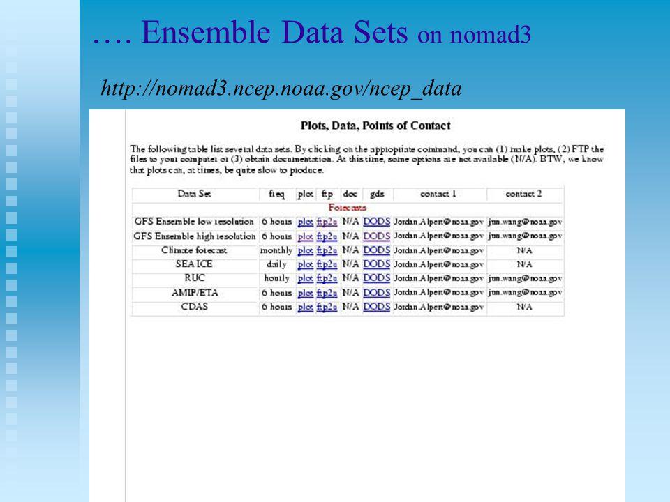 …. Ensemble Data Sets on nomad3 http://nomad3.ncep.noaa.gov/ncep_data