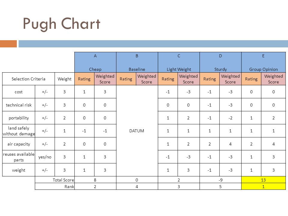 Pugh Chart ABCDE CheapBaselineLight WeightSturdyGroup Opinion Selection CriteriaWeightRating Weighted Score Rating Weighted Score Rating Weighted Scor
